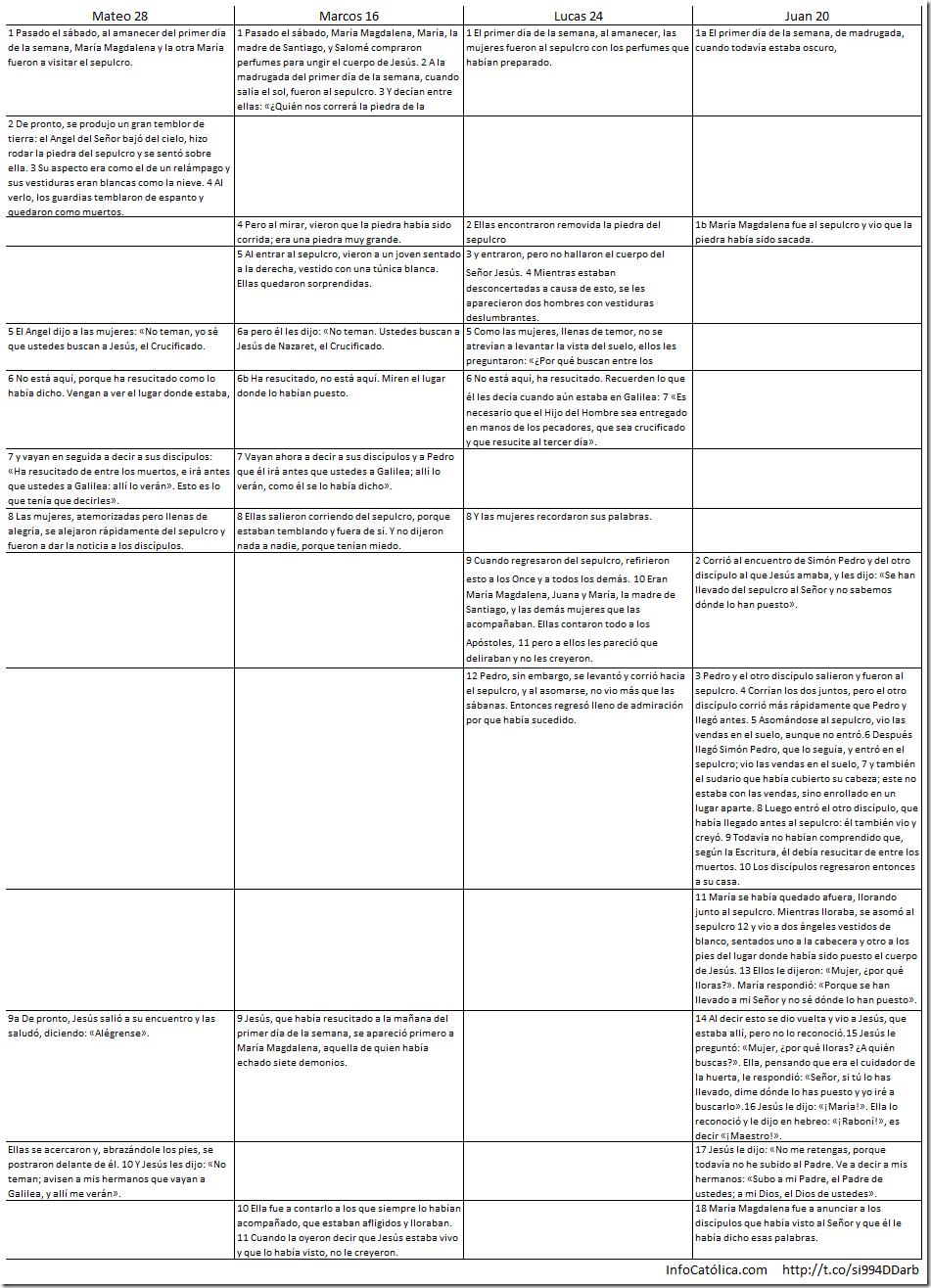 Compaginando los relatos de la resurrección (parte III)