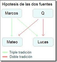 FuenteQ